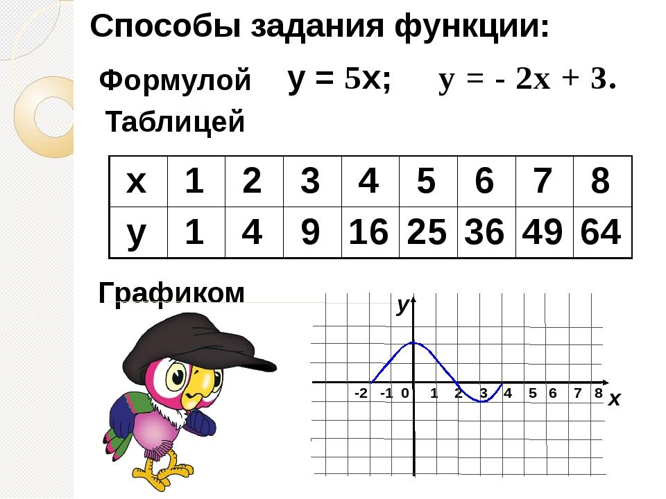 Способы задания функции: Формулой Таблицей Графиком у = 5х; у = - 2х + 3. -2...