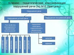 Клинико – педагогическая классификация нарушений речи (по М.Е.Хватцеву) Наруш