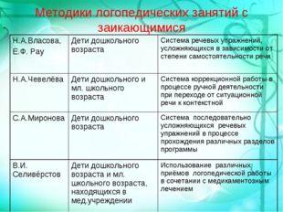 Методики логопедических занятий с заикающимися Н.А.Власова, Е.Ф. РауДети дош