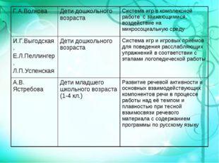 Г.А.Волкова Дети дошкольного возрастаСистема игр в комплексной работе с заи