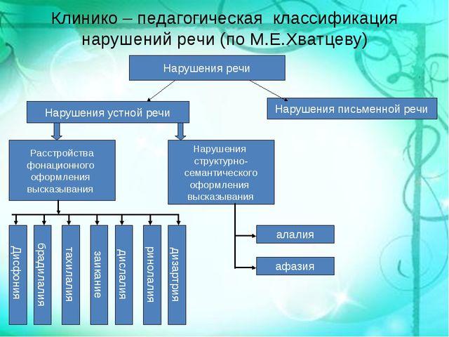 Клинико – педагогическая классификация нарушений речи (по М.Е.Хватцеву) Наруш...