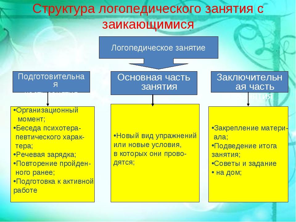 Структура логопедического занятия с заикающимися Подготовительная часть занят...