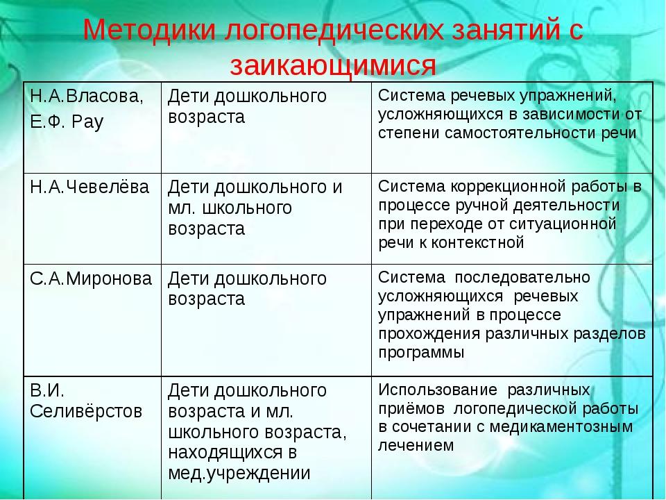 Методики логопедических занятий с заикающимися Н.А.Власова, Е.Ф. РауДети дош...