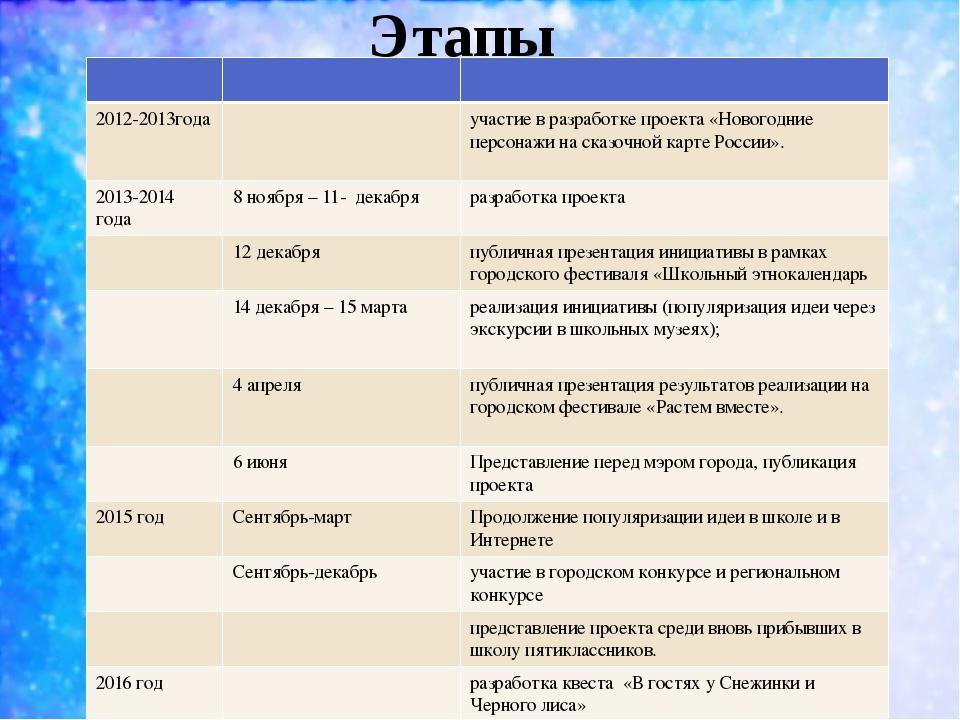 Этапы 2012-2013года участие в разработке проекта «Новогодние персонажи на ска...