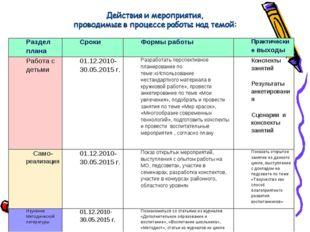 Раздел планаСрокиФормы работыПрактические выходы Работа с детьми01.12.201