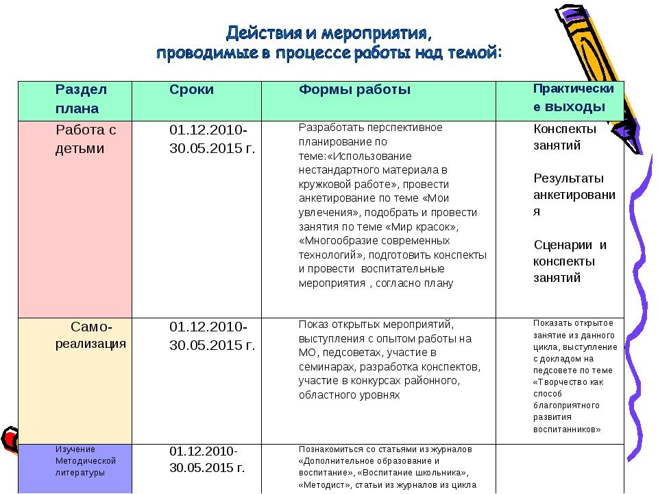 Раздел планаСрокиФормы работыПрактические выходы Работа с детьми01.12.201...