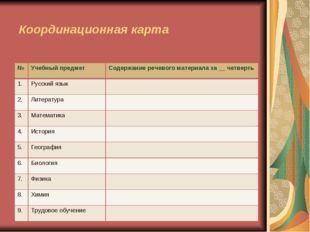 Координационная карта №Учебный предметСодержание речевого материала за __ ч