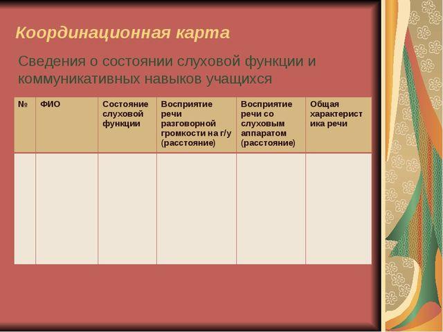 Координационная карта Сведения о состоянии слуховой функции и коммуникативных...