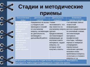 Стадии и методические приемы Технологичекие этапы Деятельность учителя Деятел