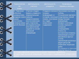 Технологичекие этапы Деятельность учителя Деятельность учащихся Возможные пр