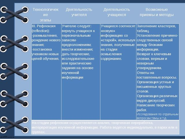 Технологичекие этапы Деятельность учителя Деятельность учащихся Возможные пр...