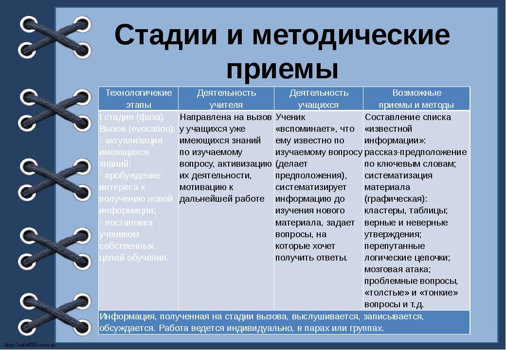 Стадии и методические приемы Технологичекие этапы Деятельность учителя Деятел...