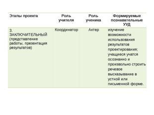 Этапы проекта Роль учителя Роль ученика Формируемые познавательные УУД 3. ЗАК