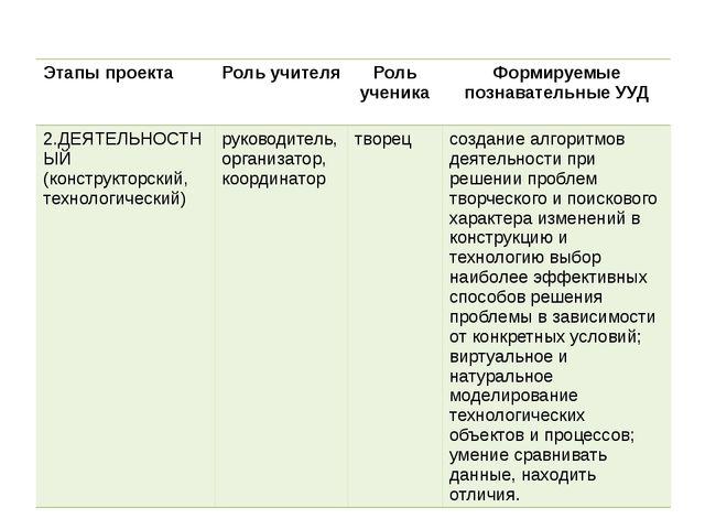 Этапы проекта Роль учителя Роль ученика Формируемые познавательные УУД 2.ДЕЯТ...