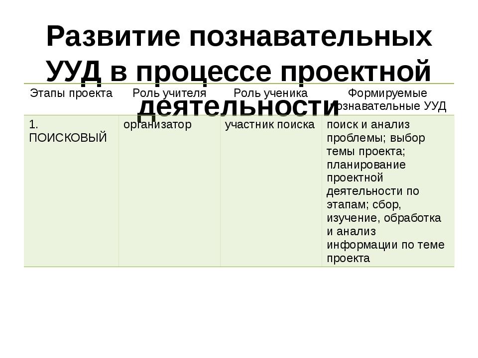 Развитие познавательных УУД в процессе проектной деятельности Этапы проекта Р...