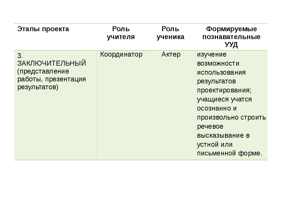 Этапы проекта Роль учителя Роль ученика Формируемые познавательные УУД 3. ЗАК...