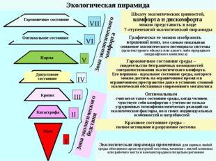 Зона экологического комфорта I III IV V VI VII Гармоничное состояние Катастро