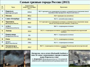 Самые грязные города России (2013) № п/п Город Годовой объем выбросов в атмос