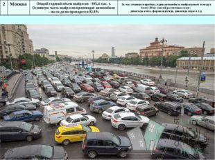 2 Москва Общий годовой объем выбросов - 995,4 тыс. т. Основную часть выбросов