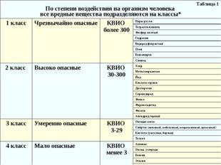 Таблица 1 По степени воздействия на организм человека все вредные вещества по