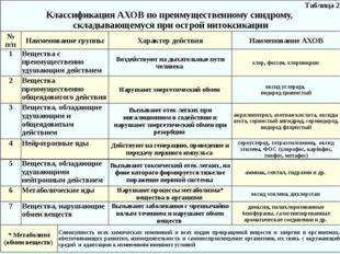 Таблица 2 Классификация АХОВ по преимущественному синдрому, складывающемуся п
