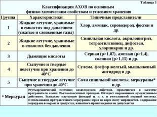 Таблица 3 Классификация АХОВ по основным физико-химическим свойствам и услови
