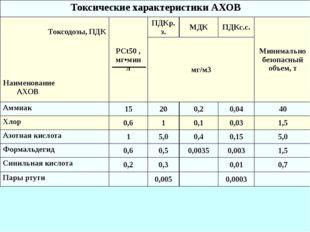 Токсические характеристики АХОВ Токсодозы, ПДК Наименование АХОВ PCt50, мг•м