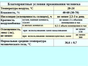 Благоприятные условия проживания человека Температура воздуха, °С 20-24 Влажн