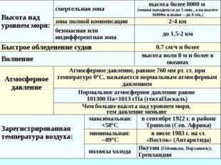4.Резкое ухудшение радиационной обстановки в околоземном космическом простран