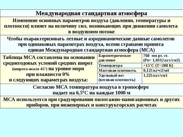 Международная стандартная атмосфера Изменение основных параметров воздуха (да...
