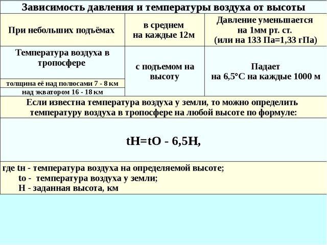 Зависимость давления и температуры воздуха от высоты При небольших подъёмах в...