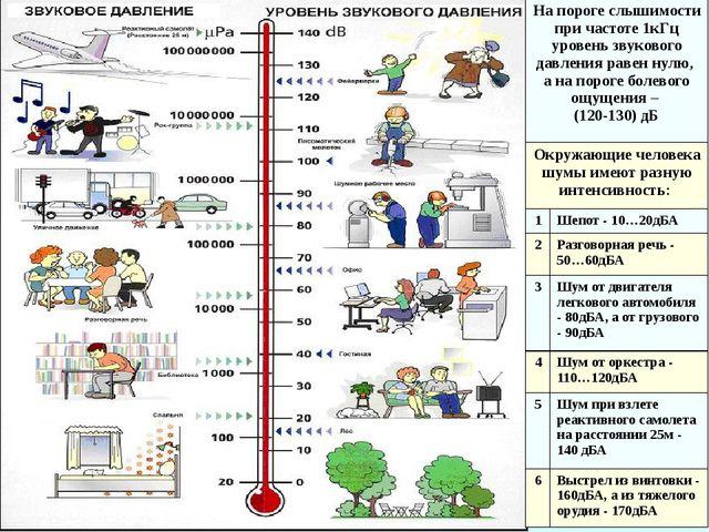 На пороге слышимости при частоте 1кГц уровень звукового давления равен нулю,...