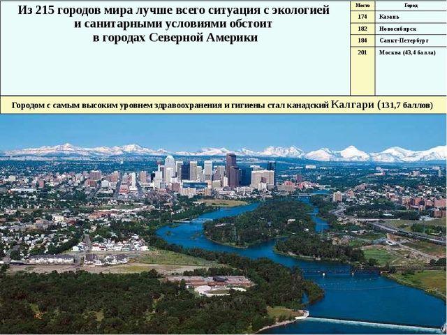 Калгари Из 215 городов мира лучше всего ситуация с экологией и санитарными ус...