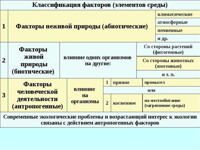 Классификация факторов (элементов среды) 1 Факторы неживой природы (абиотичес...
