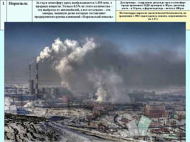 1 Норильск За год в атмосферу здесь выбрасывается 1.959 млн. т вредных вещест...
