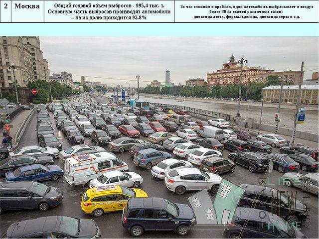 2 Москва Общий годовой объем выбросов - 995,4 тыс. т. Основную часть выбросов...