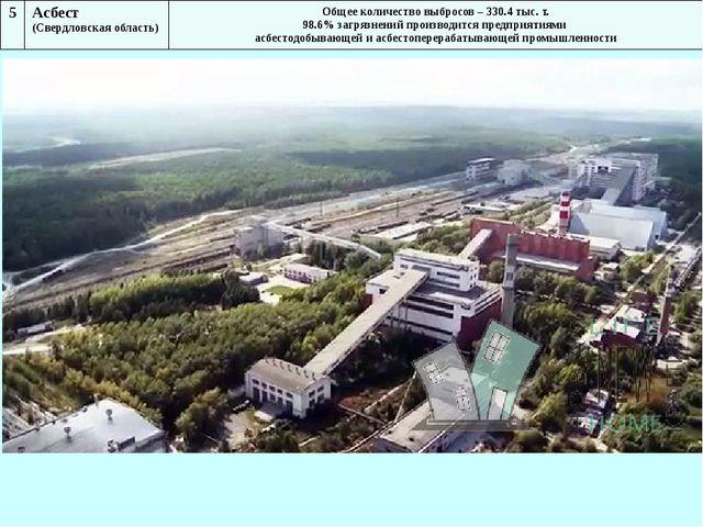 5 Асбест (Свердловская область) Общее количество выбросов – 330.4 тыс. т. 98....