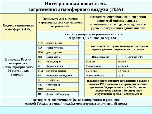 Интегральный показатель загрязнения атмосферного воздуха (ИЗА) Индекс загрязн...