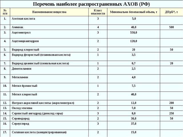 Перечень наиболее распространенных АХОВ (РФ) № п/п Наименование вещества Клас...