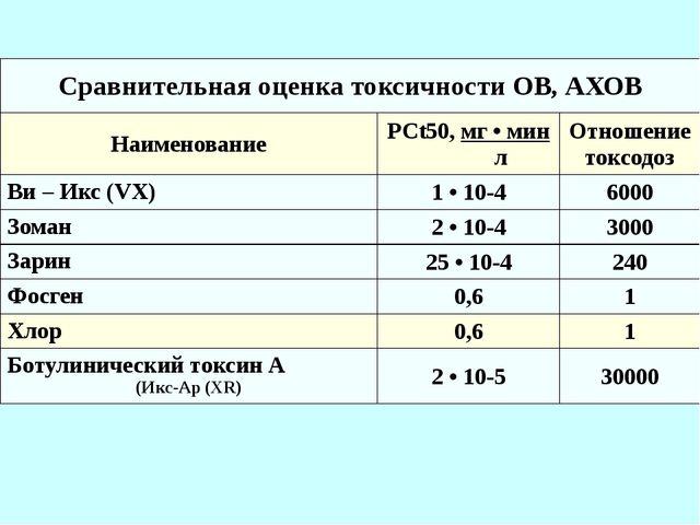 Сравнительная оценка токсичности ОВ, АХОВ Наименование PCt50,мг • мин л Отнош...