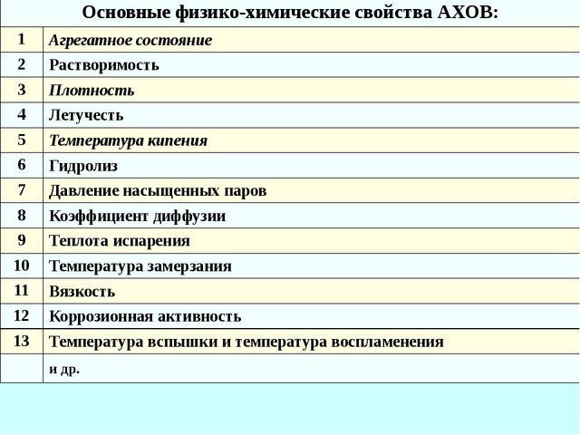 Основные физико-химические свойства АХОВ: 1 Агрегатное состояние 2 Растворимо...