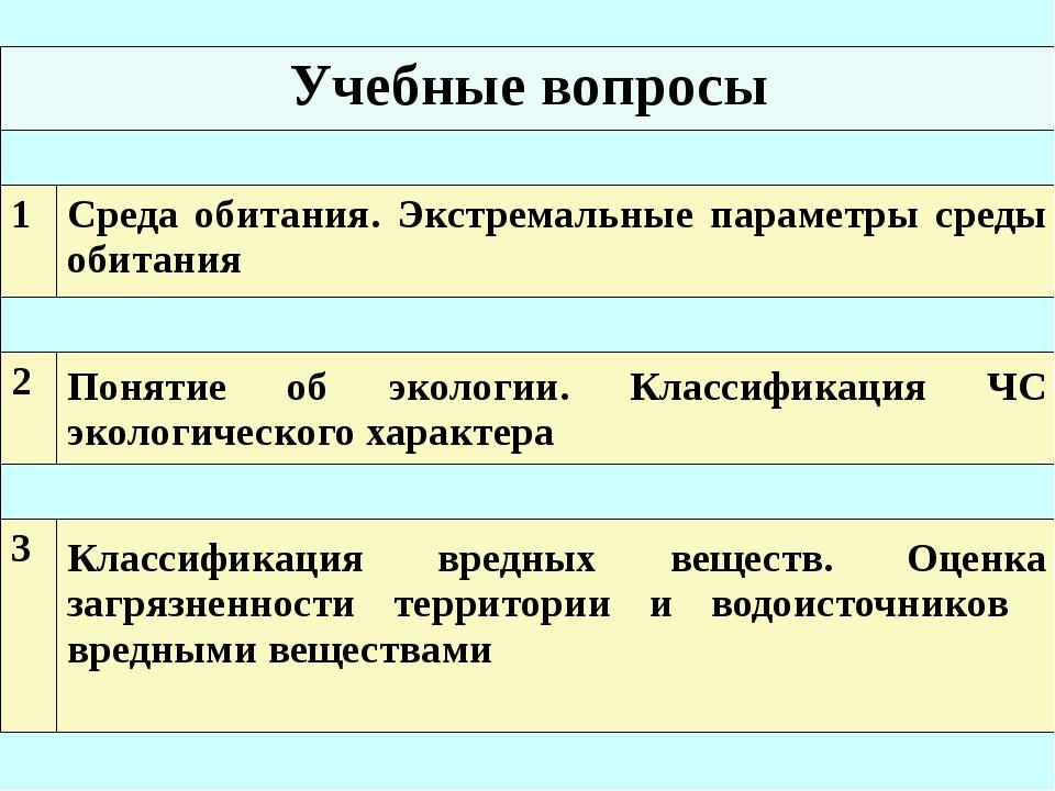 Учебные вопросы 1 Среда обитания.Экстремальные параметры среды обитания 2 Пон...