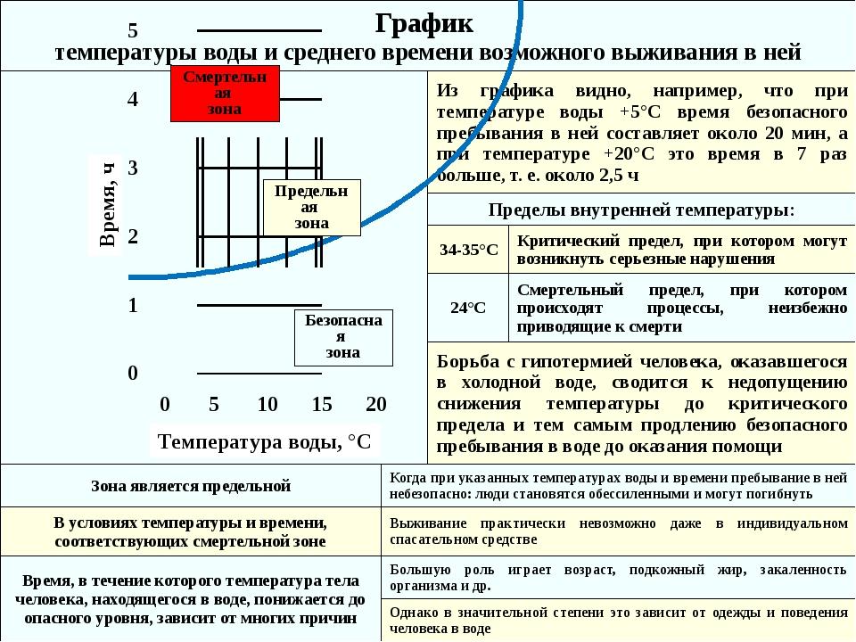 График температуры воды и среднего времени возможного выживания в ней Из гра...