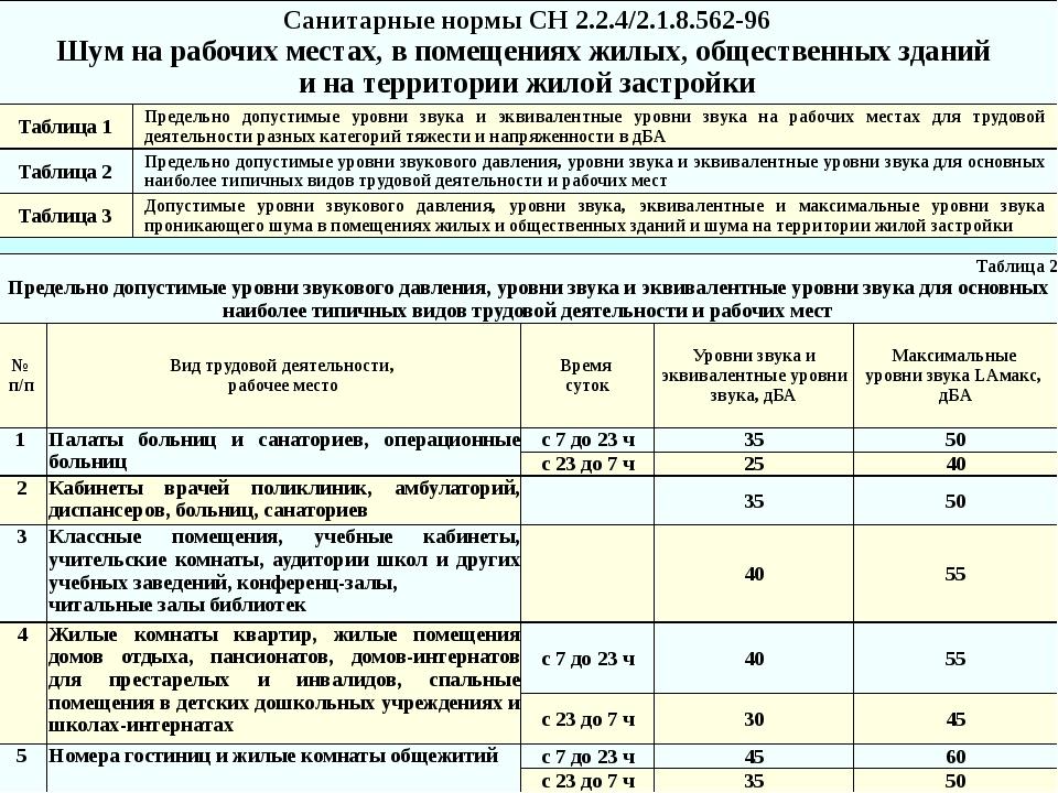 Санитарные нормы СН 2.2.4/2.1.8.562-96 Шум на рабочих местах, в помещениях жи...