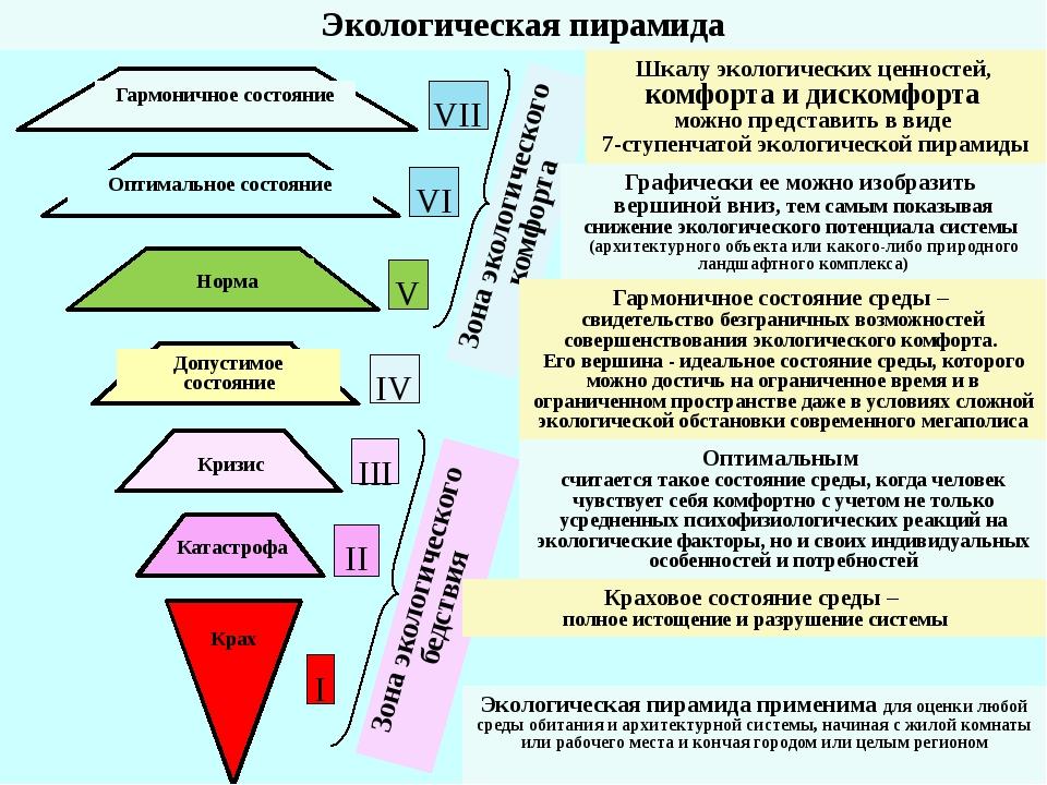 Зона экологического комфорта I III IV V VI VII Гармоничное состояние Катастро...