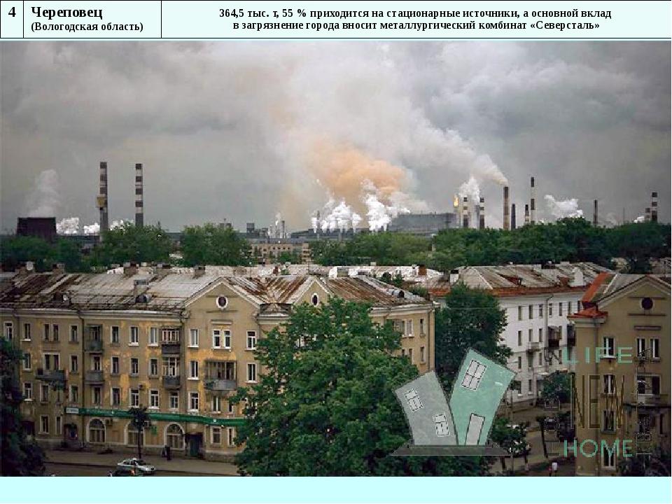 4 Череповец (Вологодская область) 364,5 тыс. т, 55 % приходится на стационарн...