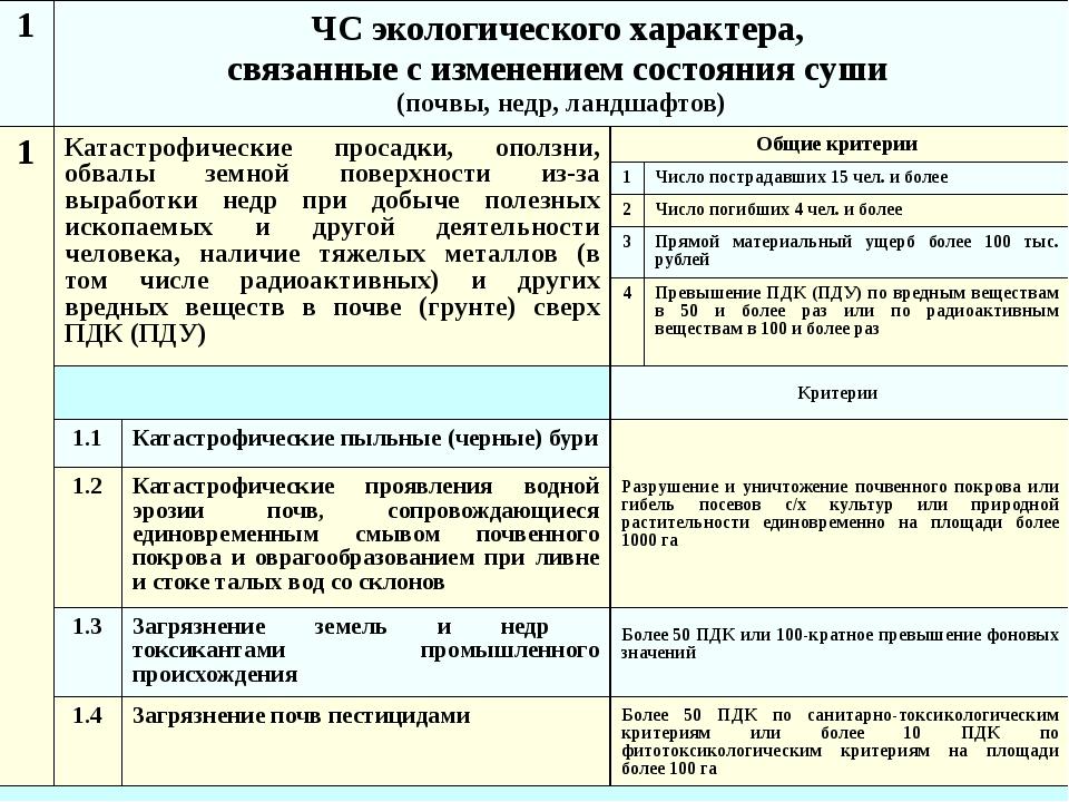 1 ЧС экологического характера, связанные с изменением состояния суши (почвы,...