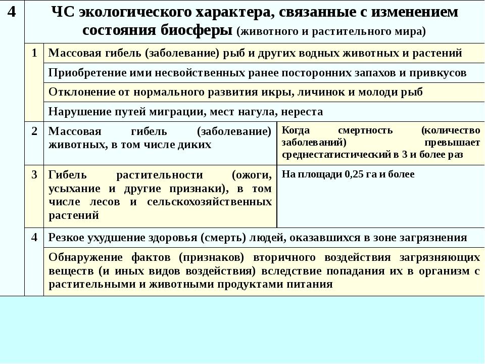4 ЧС экологического характера, связанные с изменением состояния биосферы(живо...