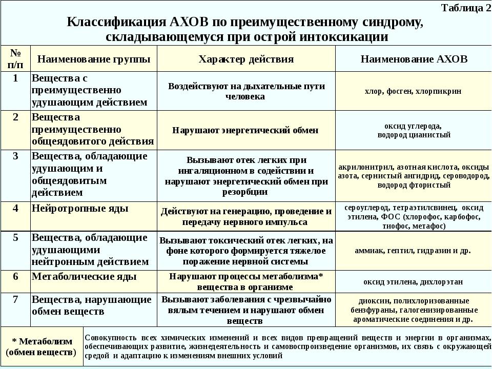 Таблица 2 Классификация АХОВ по преимущественному синдрому, складывающемуся п...