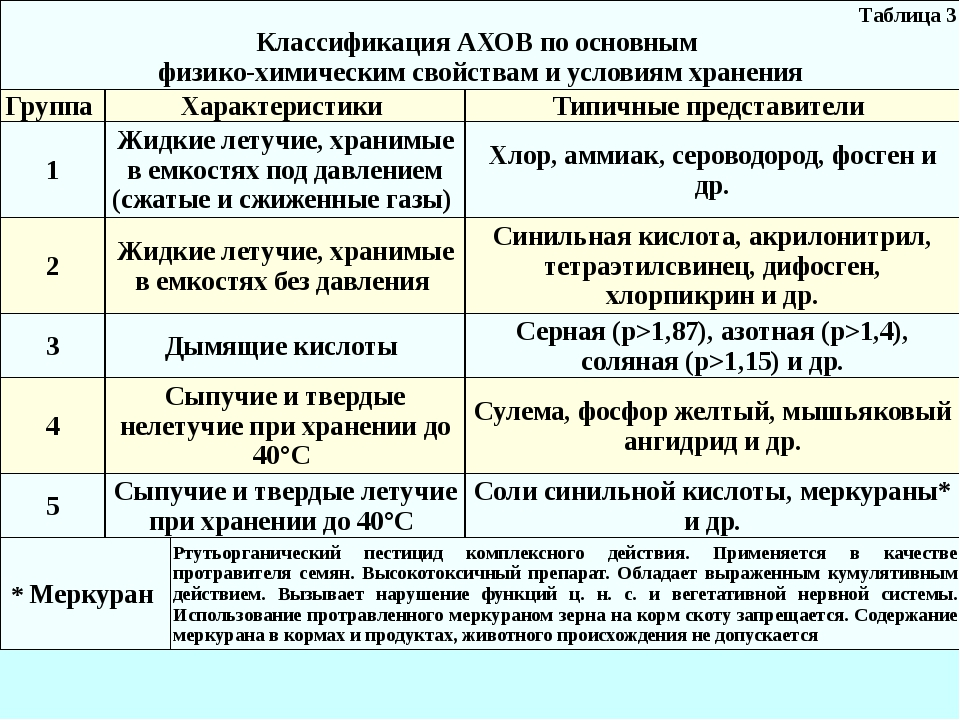 Таблица 3 Классификация АХОВ по основным физико-химическим свойствам и услови...